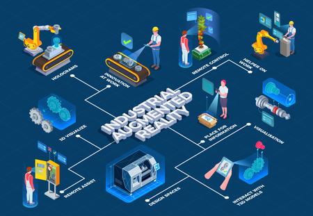 Isometrisches Flussdiagramm der industriellen Augmented-Reality-Technologie mit 3D-Fertigungsprozessvisualisierung und Vektorillustration für Fernunterstützungsanwendungen