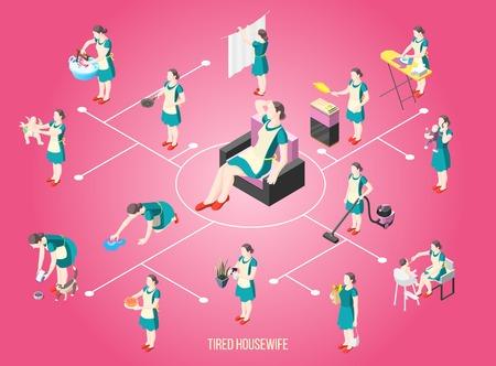 Organigramme isométrique de femme au foyer torturée avec des personnages féminins occupés à des tâches routinières illustration vectorielle Vecteurs