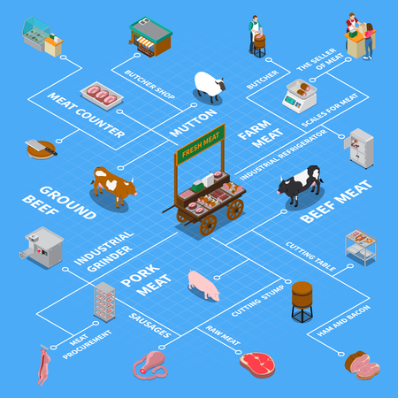 Butchery sausage shop isometric flowchart with isolated icons of factory facilities and farm animals with text vector illustration