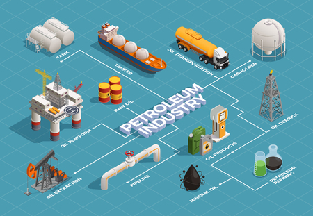 Oil petroleum industry isometric flowchart with platform extraction derrick refinery plant products transportation tanker pipeline vector illustration