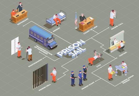 Diagrama de flujo isométrico de la cárcel con arresto sospechoso, transporte, celda de prisión, reclusos, cantina, gimnasio, guardia, juicio, abogado, vector, ilustración Ilustración de vector