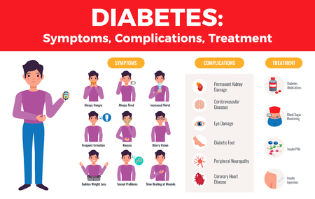 Diabetes complications treatment medical infographic poster with explicit patient symptoms images and medication icons flat vector illustration Vectores