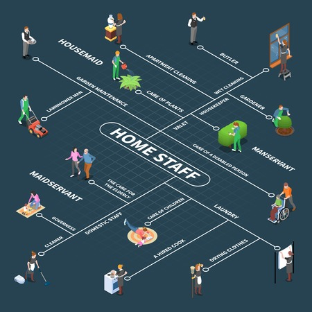 Home staff isometric people flowchart with isolated images of household worker characters and domestic assistance crew vector illustration Vektorové ilustrace