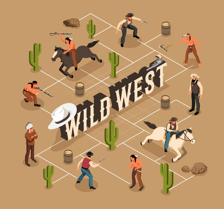 Environment of wild west cowboys and indians weapon and horses isometric flowchart on sand background vector illustration