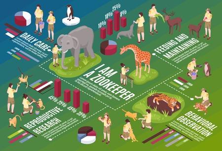 Composition de l'organigramme horizontal des travailleurs du zoo isométrique avec texte d'icônes infographiques et images de personnes et d'animaux vecteur d'éviction Vecteurs