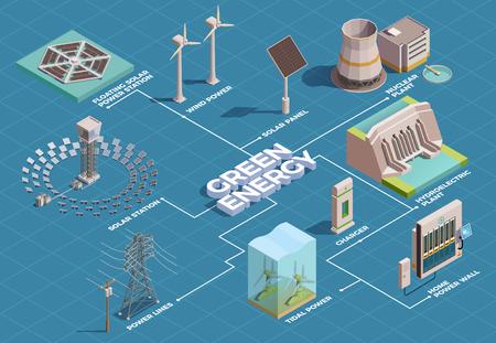 Groene energie productie transport consumptie isometrische stroomdiagram met zonnepanelen waterkrachtcentrale thuis macht muur vectorillustratie