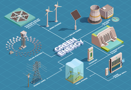 Isometrisches Flussdiagramm der grünen Energieproduktion des Transportverbrauchs mit Sonnenkollektoren Wasserkraftwerk Hausstromwand-Vektorillustration