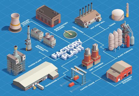 Industrial buildings isometric flowchart with isolated images of plant area buildings with lines and text captions vector illustration