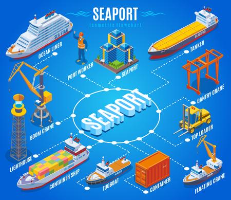 Organigramme isométrique du port de mer avec navire de ligne maritime travailleur portuaire grue à flèche phare porte-conteneurs remorqueur-citerne et autres descriptions illustration vectorielle