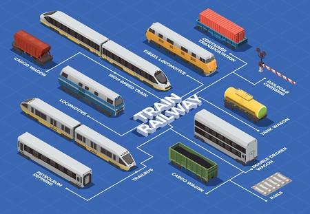Organigramme isométrique de transport ferroviaire avec train à grande vitesse locomotives électriques et diesel wagons-citernes illustration vectorielle