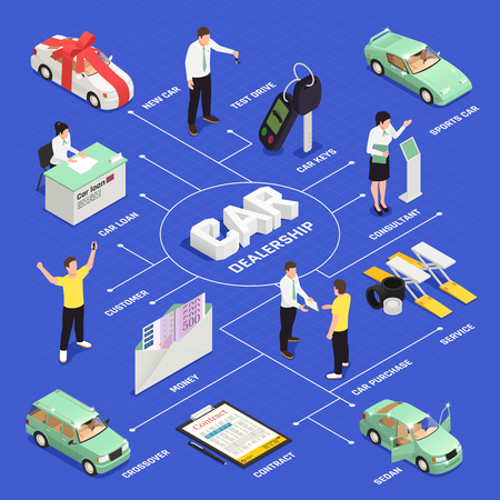 Car dealership isometric flowchart with car sale and purchase symbols vector illustration