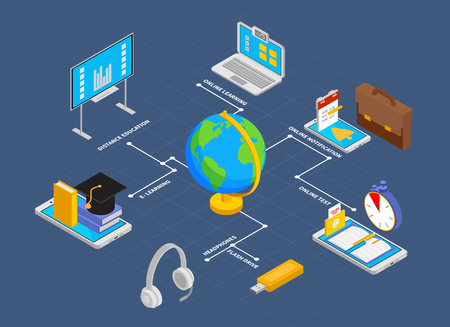 Online education flowchart with notification and test symbols isometric  vector illustration