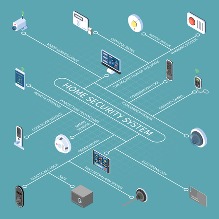 Home security system flowchart with electronic key and lock remote control video surveillance smoke sensor isometric icons vector illustration Vecteurs