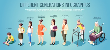 Different generations isometric infographics with group of female characters of various ages vector illustration