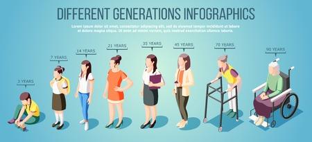 Izometryczne infografiki różnych pokoleń z grupą postaci kobiecych w różnym wieku ilustracji wektorowych