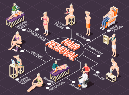 Isometric flowchart with various ways of hair removal 3d vector illustration