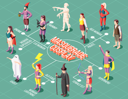 Isometric masquerade cosplay flowchart with people wearing various unusual costumes 3d vector illustration Illustration