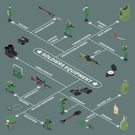 Soldier equipment flowchart ankle boots sniper rifle grenade launcher body armor soldier jar isometric icons vector illustration