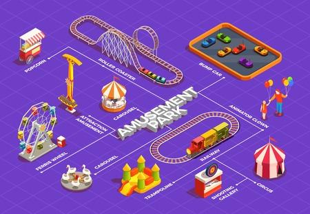 Organigramme isométrique du parc d'attractions avec grande roue cirque trampoline carrousel clowns 3d illustration vectorielle