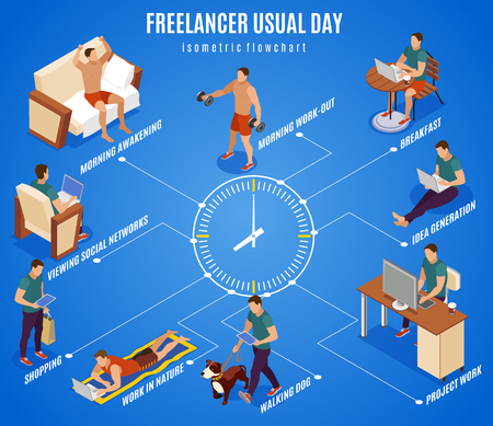 Freelancer typical day isometric flowchart round the clock center working during breakfast walking dog outdoor vector illustration Ilustração