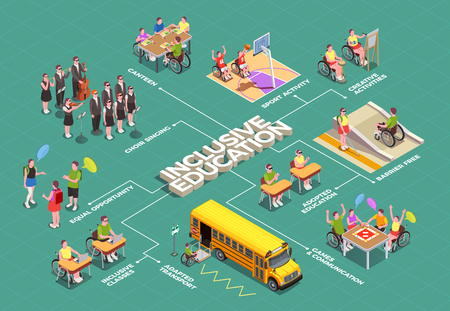 Inclusive education isometric flowchart with school facilities adapted for disabled students 3d vector illustration