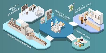 Composición isométrica multitienda de producción farmacéutica con investigación y desarrollo producción de control de calidad de medicamentos y descripción de productos terminados de embalaje ilustración vectorial