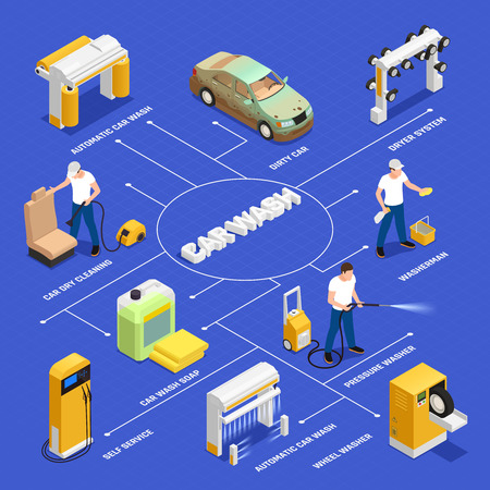 Carwash flowchart with automatic and self servicecar wash symbols isometric isolated vector illustration