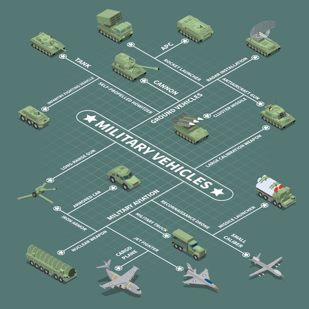 Military vehicles flowchart with infantry fighting vehicle self propelled howitzer antiaircraft gun nuclear weapon isometric icons vector illustration