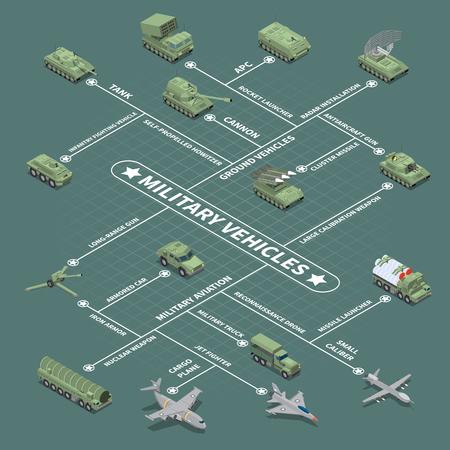 Organigramme des véhicules militaires avec véhicule de combat d'infanterie obusier automoteur canon antiaérien arme nucléaire icônes isométriques illustration vectorielle