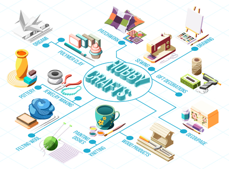 Hobby crafts isometric flowchart with knitting drawing pottery patchwork sewing 3d vector illustration