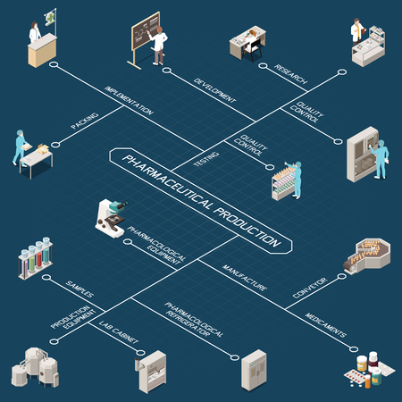 Pharmaceutical production isometric flowchart with research quality control development testing implementation packing manufacture conveyor medicaments and other descriptions vector illustration