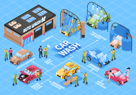 Isometric car washing services flowchart with different wash station technologies cars human characters and text captions vector illustration