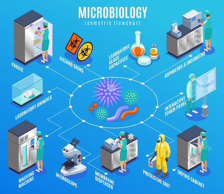 Microbiology isometric flowchart with fridge laboratory animals washing machine microscope membrane dispenser protective suit and other descriptions vector illustration Illustration