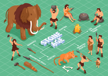 Isometric primitive people caveman flowchart composition with stone age animals artifacts and characters of ancient people vector illustration