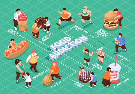Isometric overeating gluttony obesity flowchart composition with editable text captions characters of fat people and food vector illustration Ilustracja