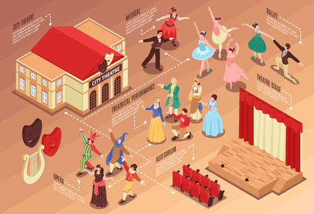 Isometric flowchart with various theatre elements actors stage and auditorium 3d vector illustration Illustration