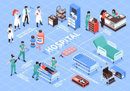 Isometric hospital flowchart composition with isolated human characters of doctors nurse and images of medical equipment vector illustration Illustration