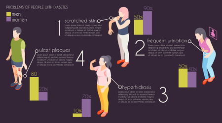 Problems people with diabetes isometric infographics  illustrated hyperhidrosis ulcer plaques scratched skin frequent urination vector illustration Illustration