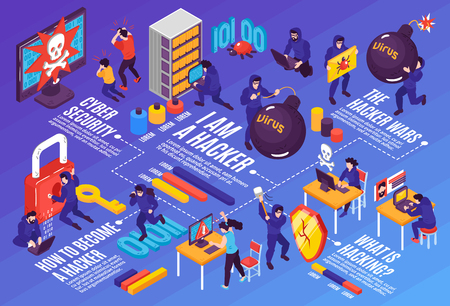 Isometric hacker horizontal flowchart composition with editable text captions conceptual images of people and computer technics vector illustration