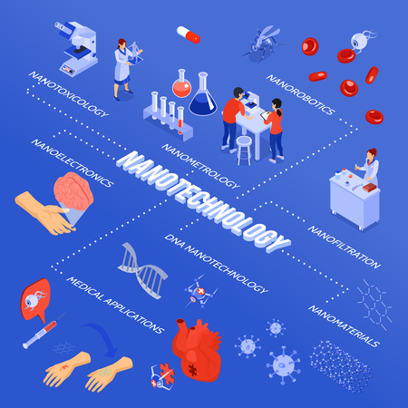 Colored isometric nanotechnology flowchart with nanoelectronics nanorobotics nanofiltration and medical applications descriptions vector illustration