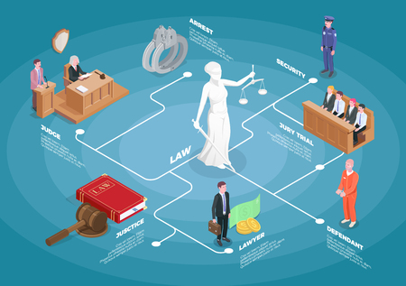 Law justice isometric flowchart composition with images of judge jury and guilty with editable text captions vector illistration