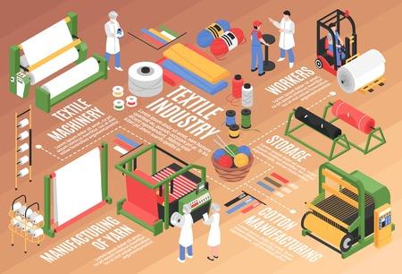 Kompozycja poziomego schematu blokowego izometrycznej fabryki włókienniczej z jednostkami magazynowymi zakładów bawełnianych i postaciami ilustracji wektorowych pracowników
