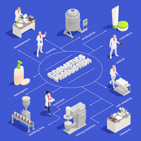 Cosmetics and detergent production isometric flowchart with development testing row material mixing bottling control elements vector illustration Stock Illustratie