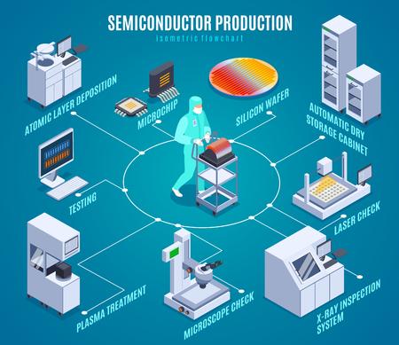 Semicondoctor production isometric flowchart with plasma treatment symbols isometric vector illustration