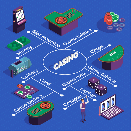 Casino isometric flowchart with slot machines game tables dice cards croupier on blue background 3d vector illustration