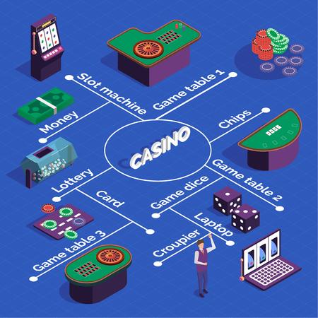 Casino isometrisches Flussdiagramm mit Spielautomaten Spieltische Würfelkarten Croupier auf blauem Hintergrund 3D-Vektor-Illustration Vektorgrafik