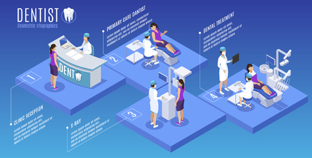 Dentiste stomatologie médecine buccale affiche infographique isométrique avec bureau de réception traitement de soins primaires radiographie scan illustration vectorielle