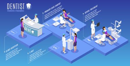 Manifesto infografico isometrico di medicina orale di stomatologia del dentista con illustrazione vettoriale di scansione di raggi x di trattamento di cure primarie della reception