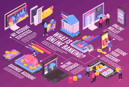 Isometric online mobile banking horizontal flowchart composition with isolated images and infographic icons pictograms with text vector illustration