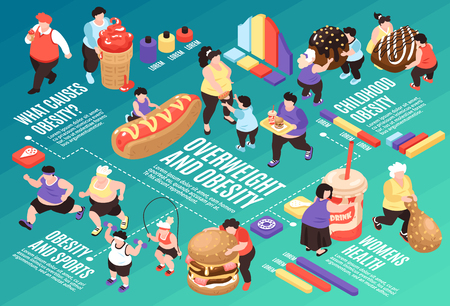 Isometric overeating gluttony flowchart composition with images of fat people food icons and graphs with text vector illustration